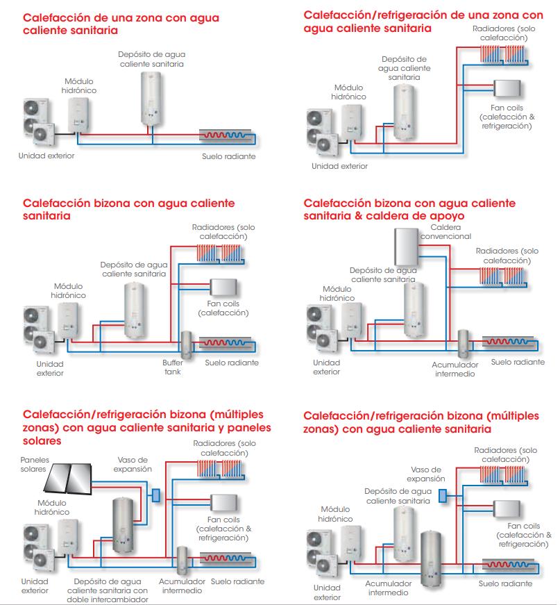 Tipos de Aerotermia calor frio + ACS