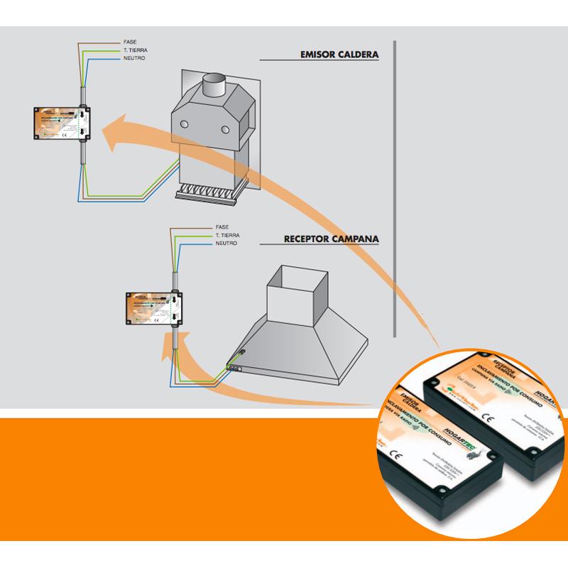 Diagrama de enclavamiento optico/radiofrecuencia Hogartec