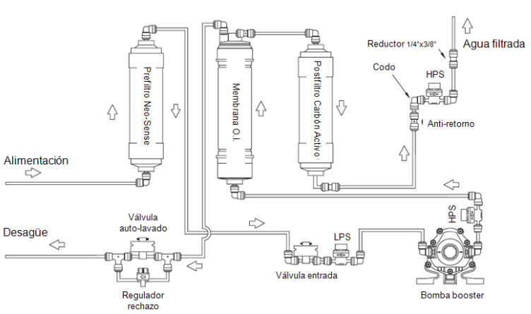Diagrama flujo Osmosis Inversa Myro 7 ATH