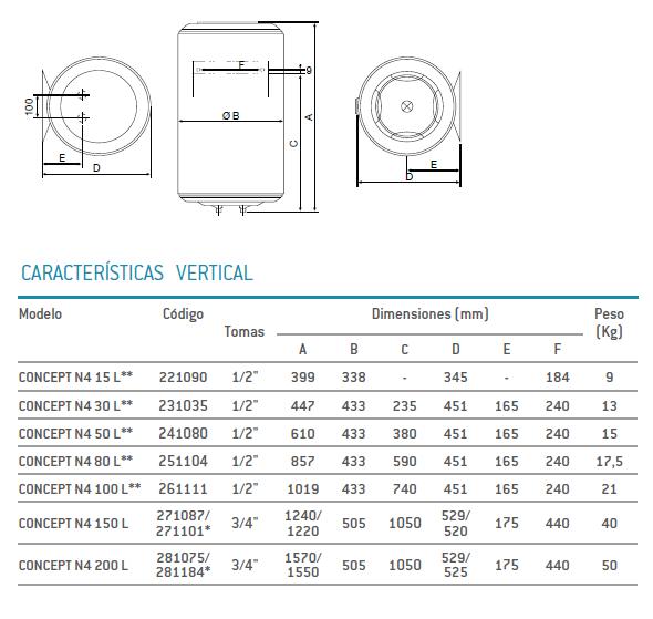 Dimensiones termo Thermor Concept N4