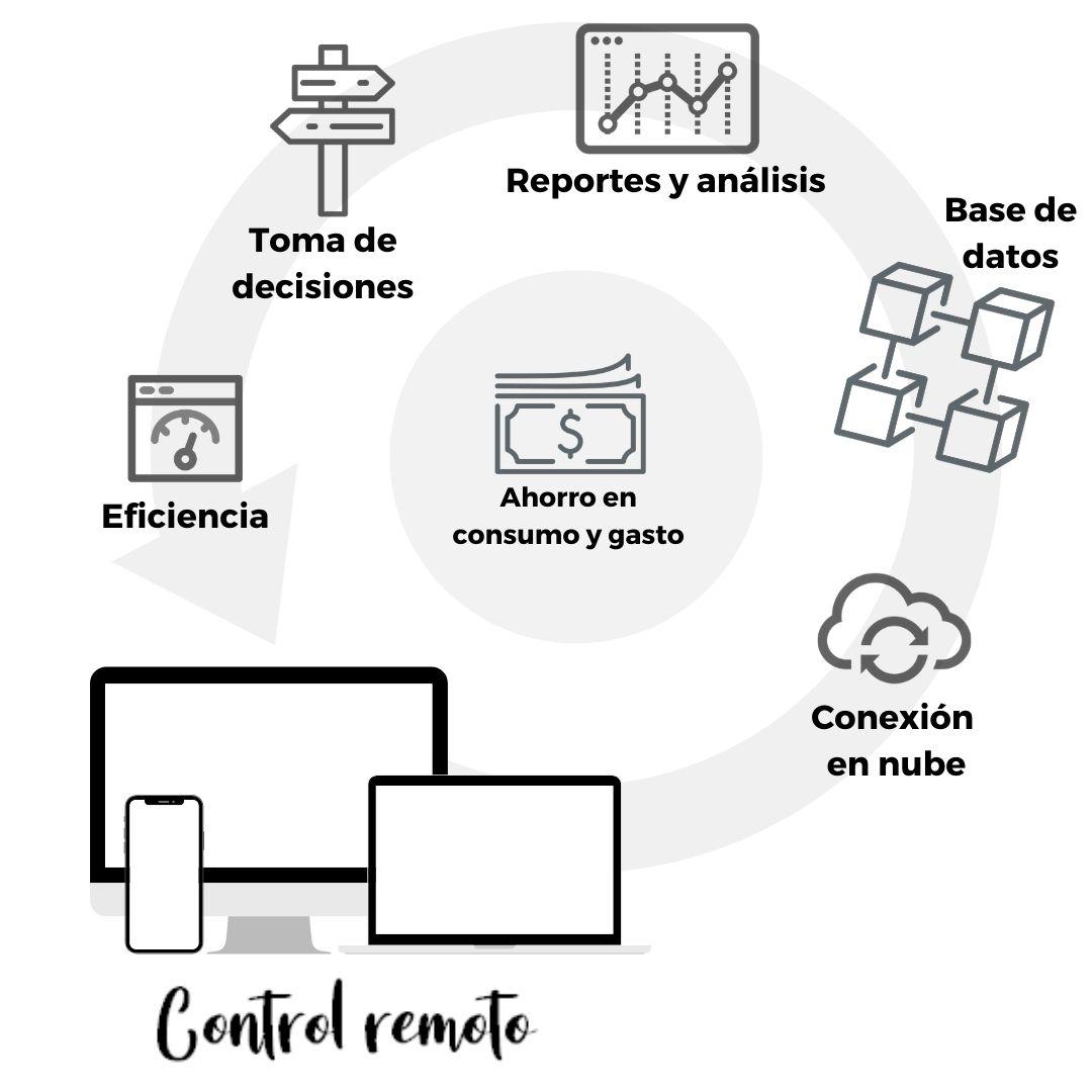 Cómo funciona una Smart Home