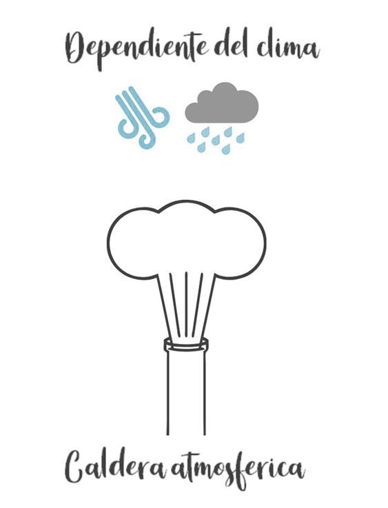 Caldera atmosférica depende del clima