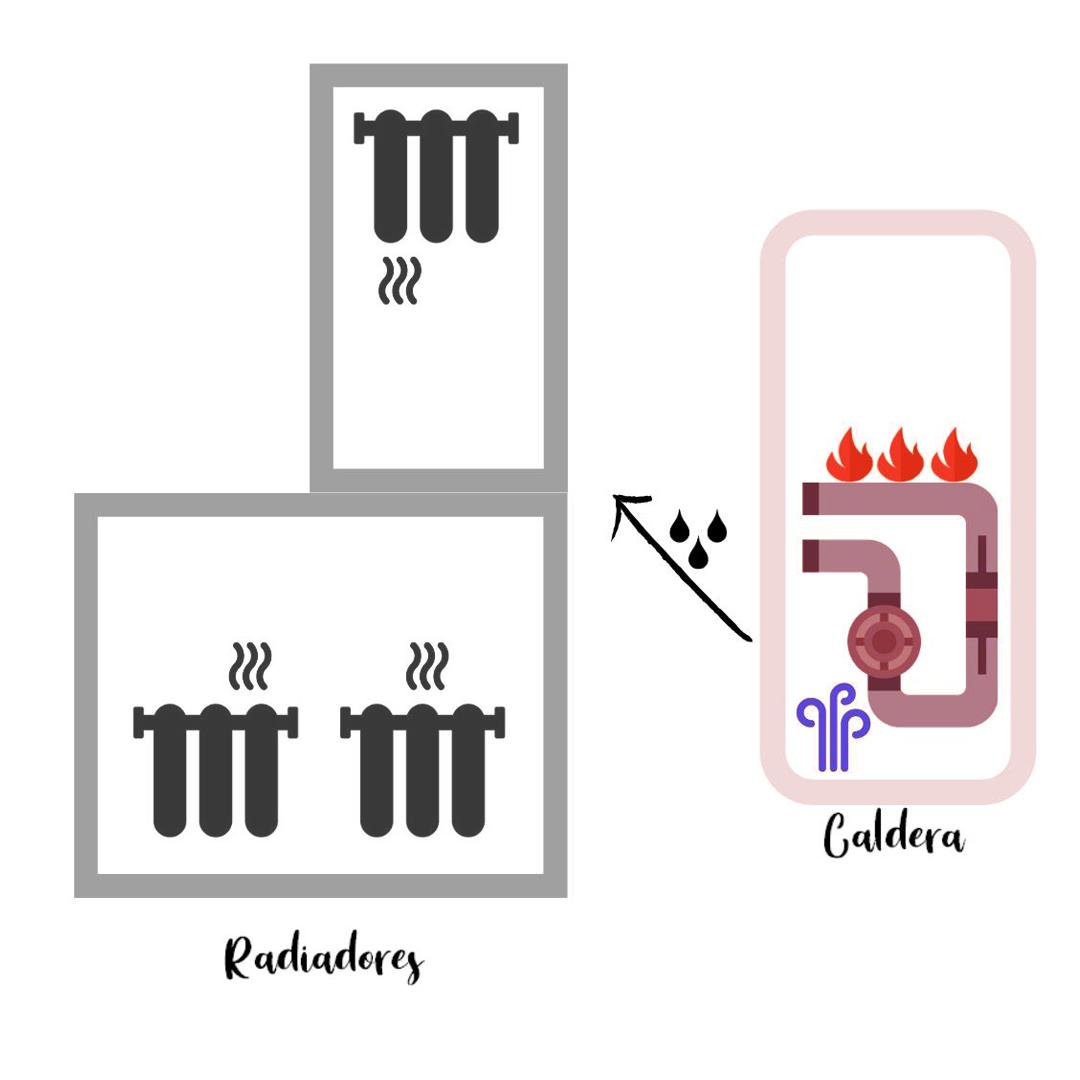 Radiadores caldera de calefacción