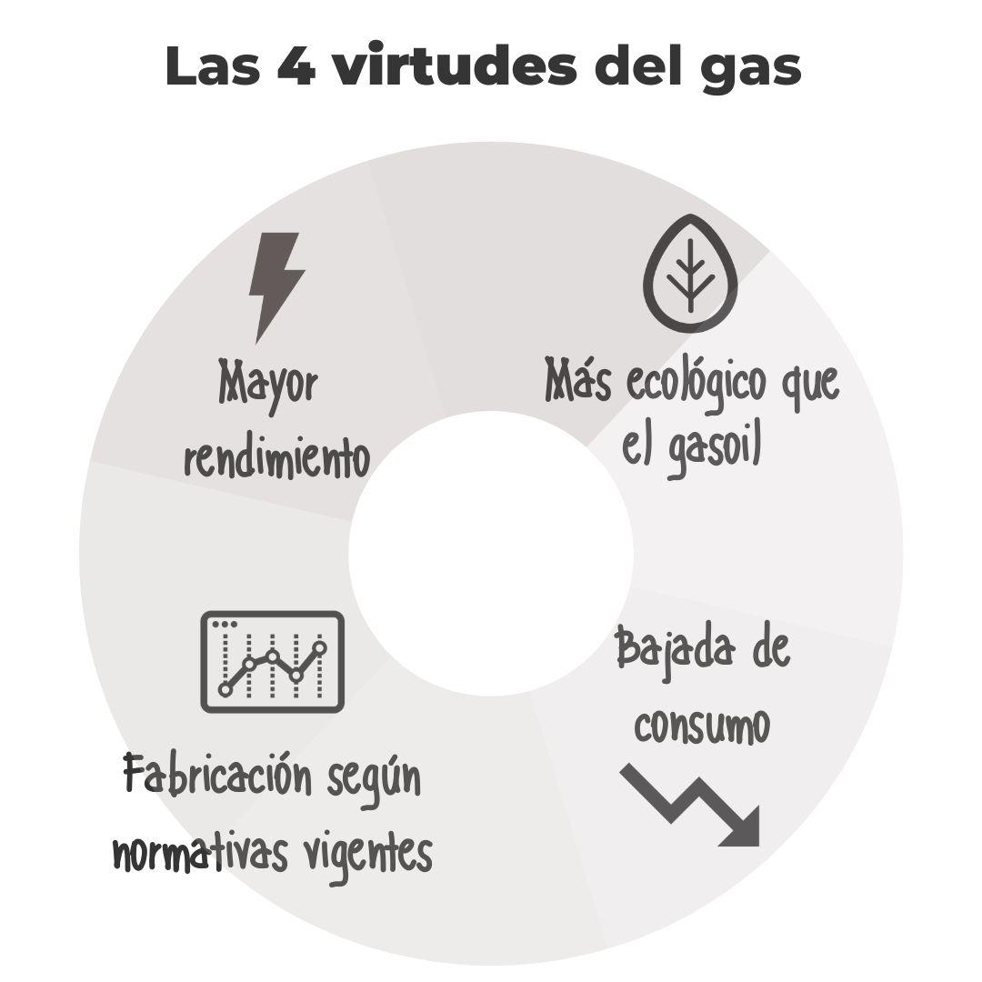 Ventajas de las calderas de gas