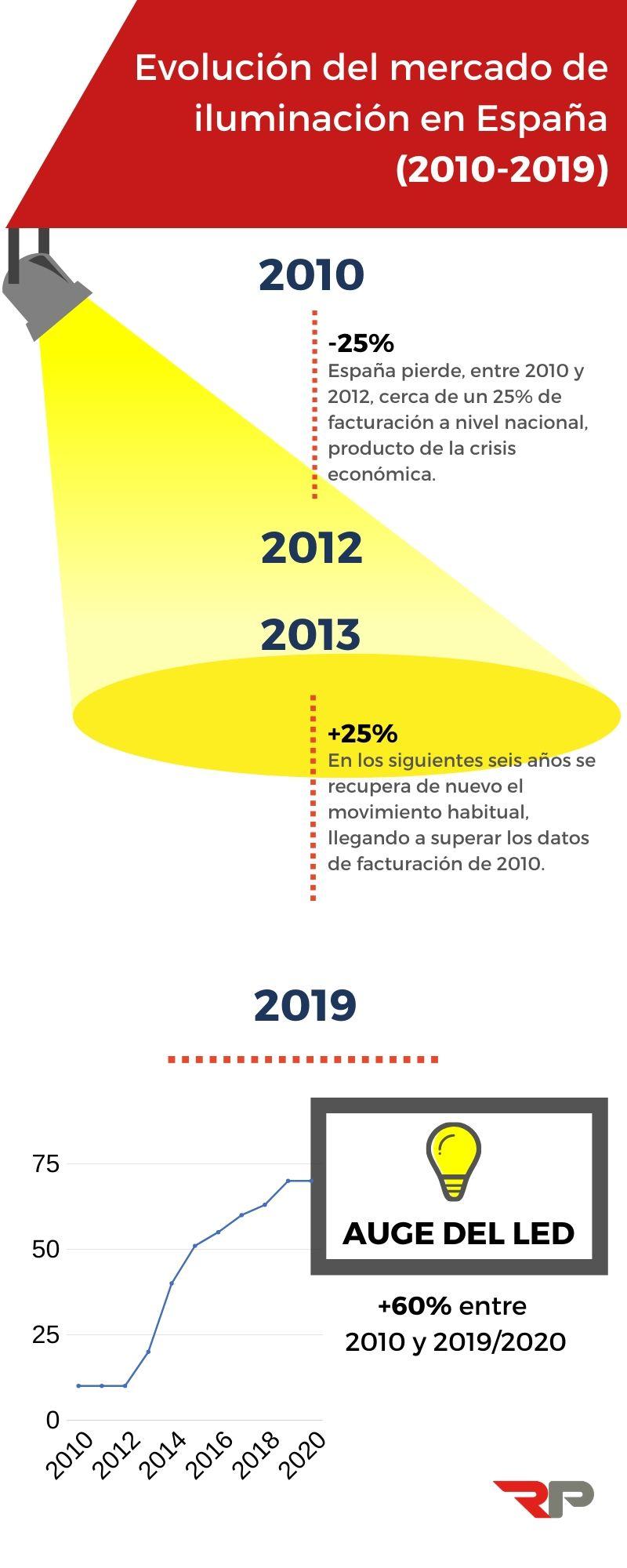 Iluminación LED España Evolución