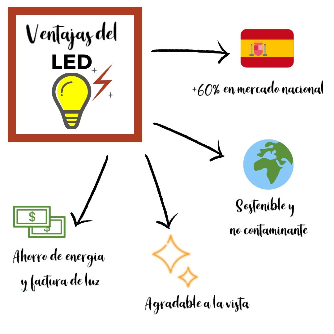 Iluminación LED Ventajas