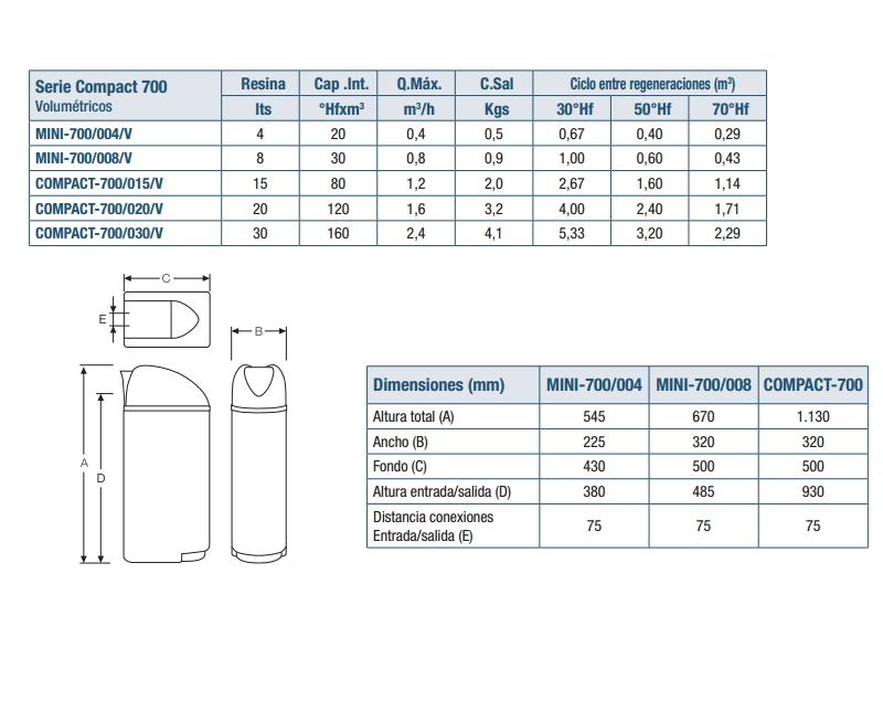 Características y medidas de descalcificador ATH compact 700/030v