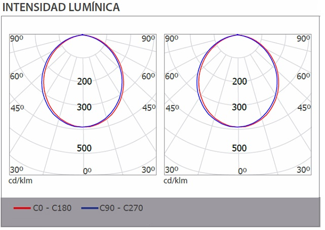 Ficha intensidad lumínica Downlight led Ledisson Confort cuadrado 30W 4000K