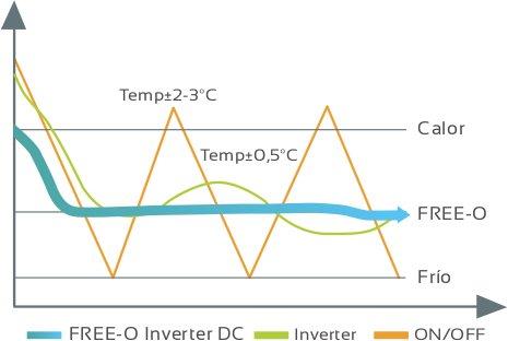 Gráfica tecnología DC Inverter