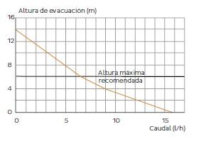 Curva según la distancia de altura de bomba condensados SFA Sanitrit Deco+ respecto caudal