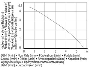 Curva según distancia de altura - caudal de Bomba Sanicondens Pro