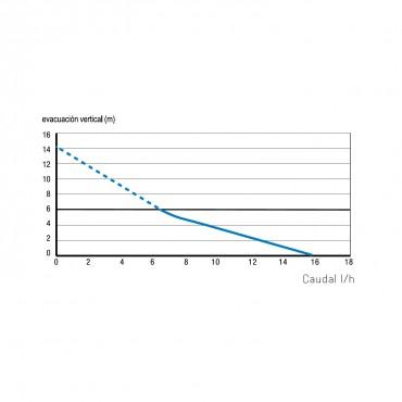 Diagrama curvatura de potencia respecto a la distancia (m) de Bomba de condensados Sanicondens Clim Mini SFA