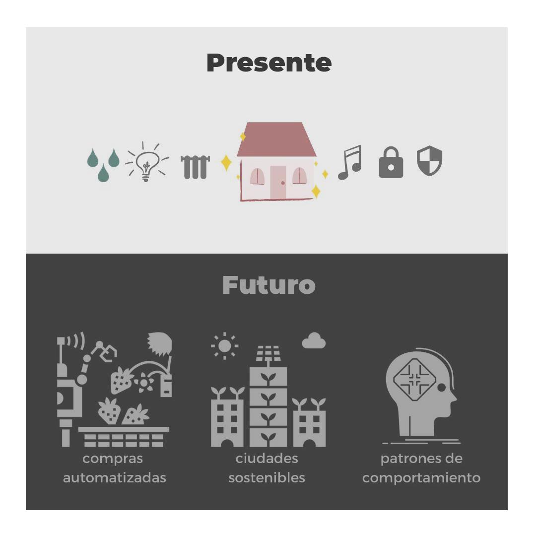 Domótica Presente y Futuro