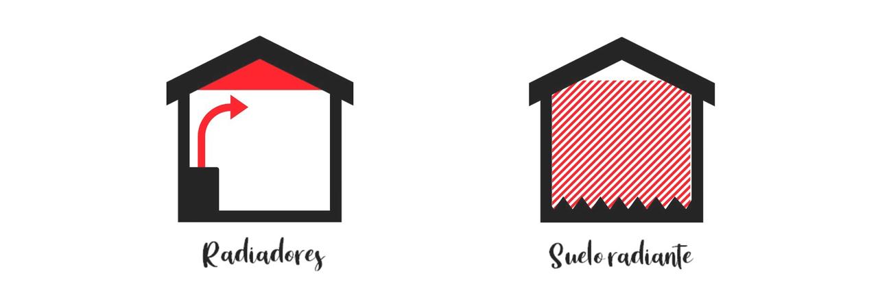 Calderas de calefacción, radiadores y suelo radiante