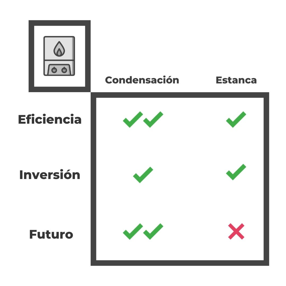 Caldera de condensación vs estanca