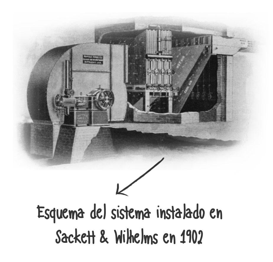 Sistema refrigeración 1902