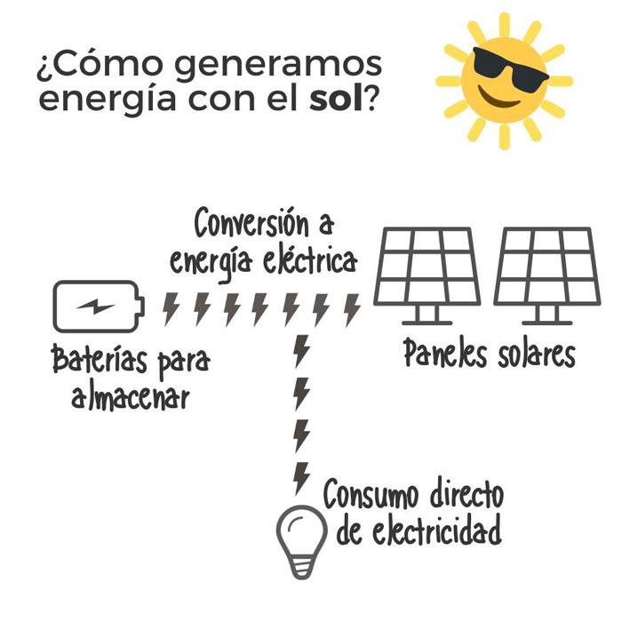 Cómo se genera la energía solar