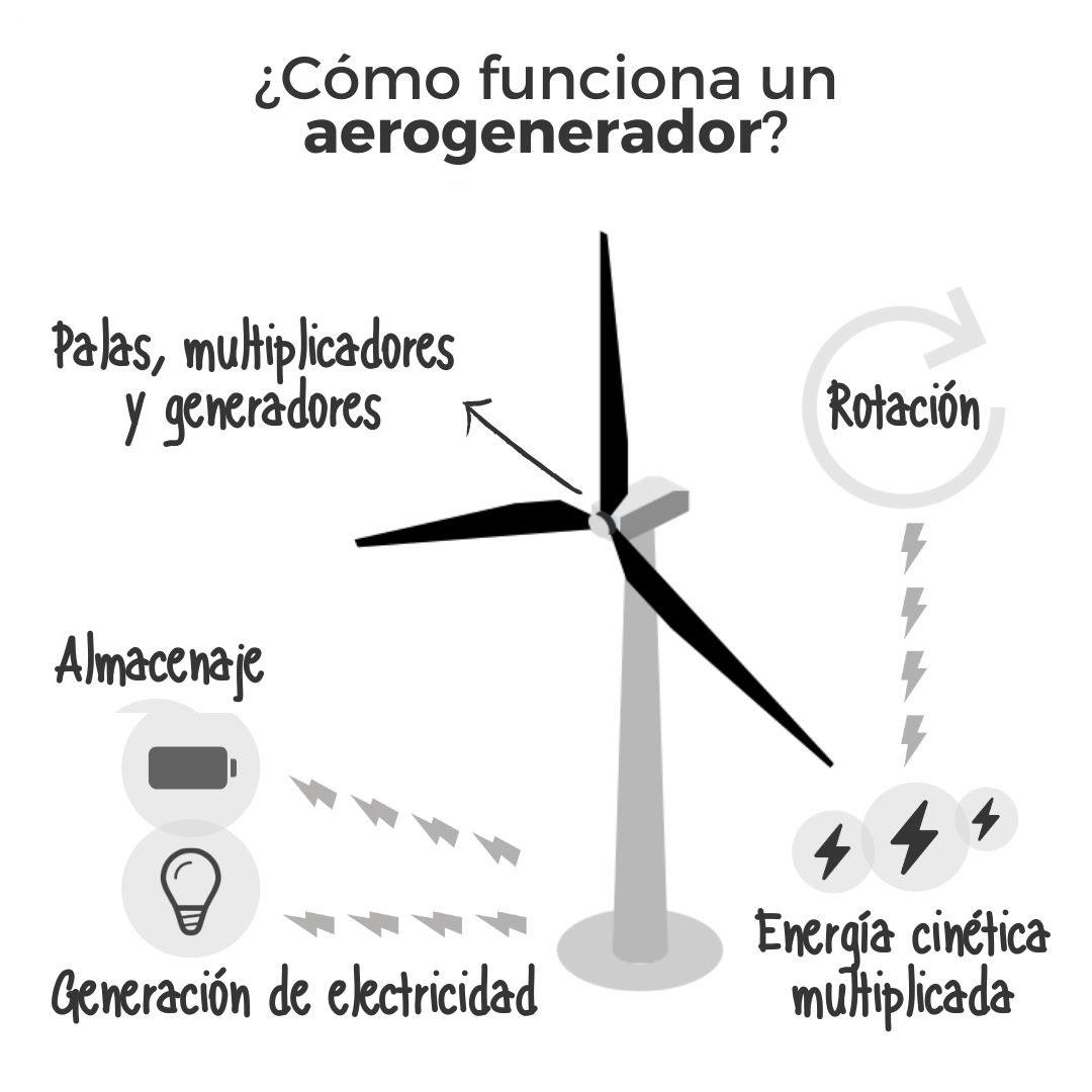 Energía Eólica Funcionamiento Aerogenerador