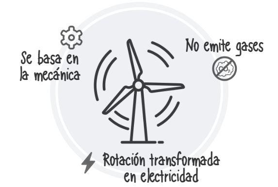 Funcionamiento Energía Eólica