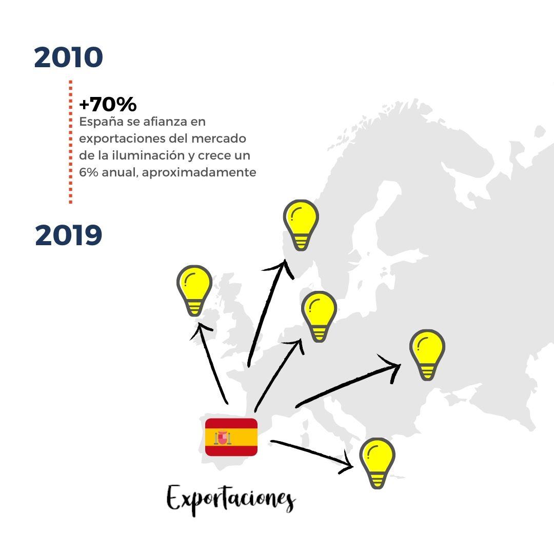 Iluminación LED España Exportación