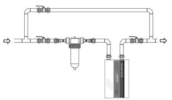 Esquema de instalación de Descalcificador electrónico Dropson EMI