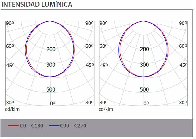 Ficha intensidad lumínica Downlight led Ledisson Confort cuadrado 30W 4000K