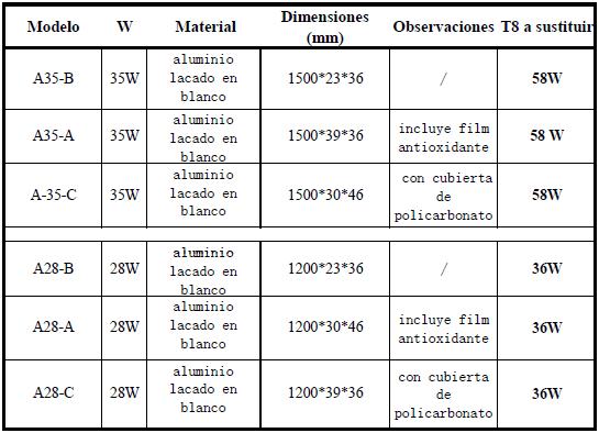 Fluorescente T5 medidas y potencias
