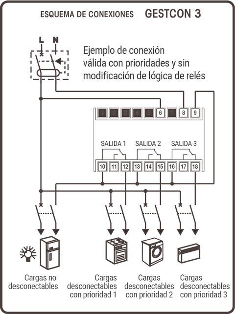 Esquema de conexiones del gestor de carga GESTCON 3